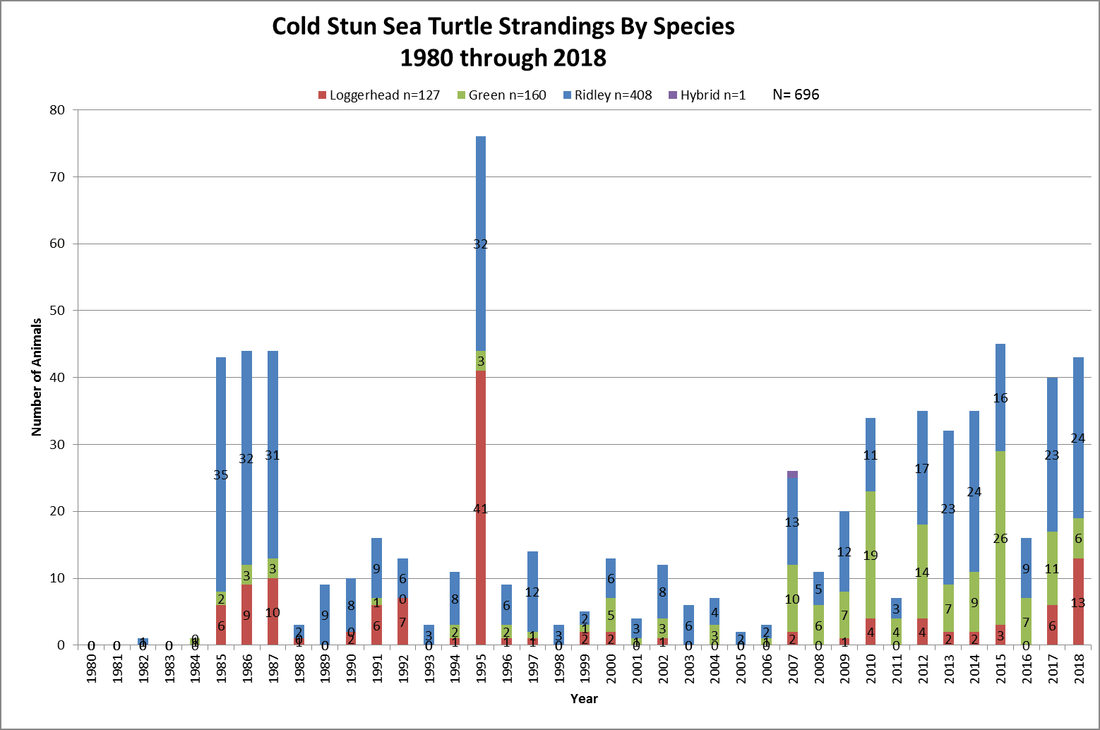 Cold-Stun-Sea-Turtle-Strandings-by-Species-through-2018