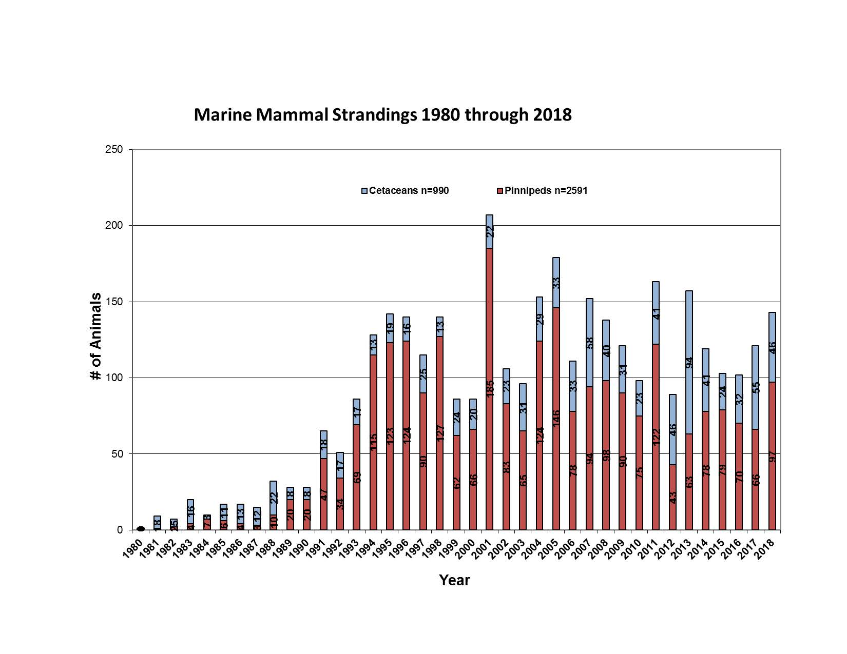 Marine-Mammal-Strandings-through-2018